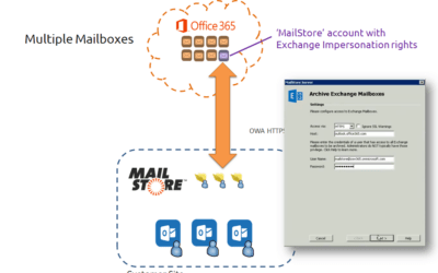 Why Mail Store and Office 365 together make sense